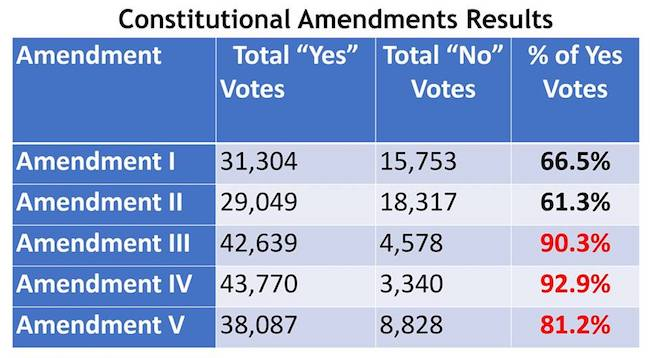 Results of constitutional amendment voting